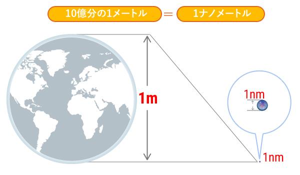 10 億 分 の 1 メートル