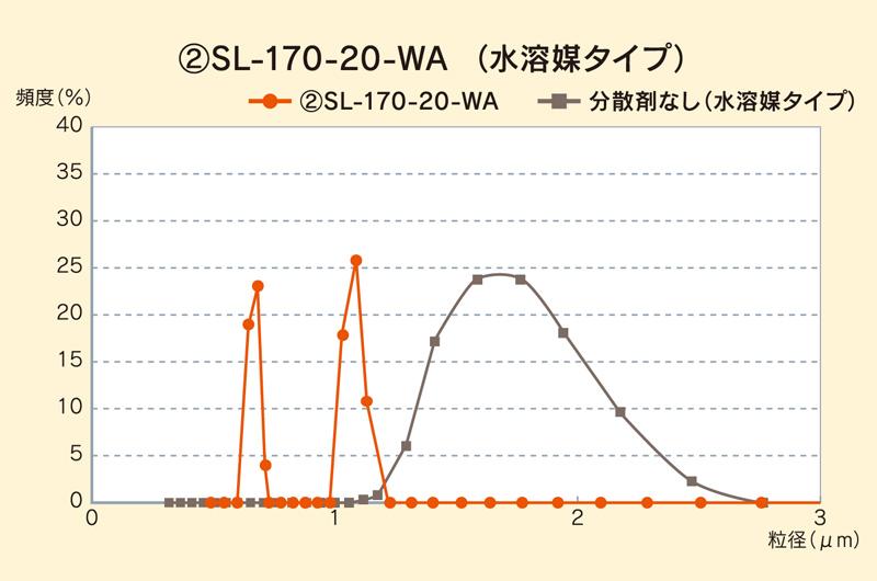 窒化ホウ素ナノレベル分散スラリー 特徴
