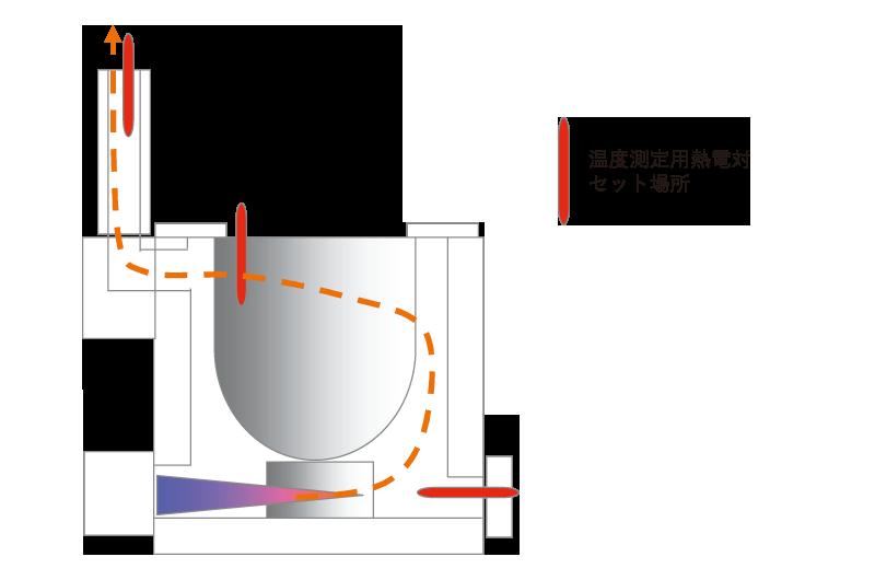 ルツボ炉内排ガスの流れと測定模式図