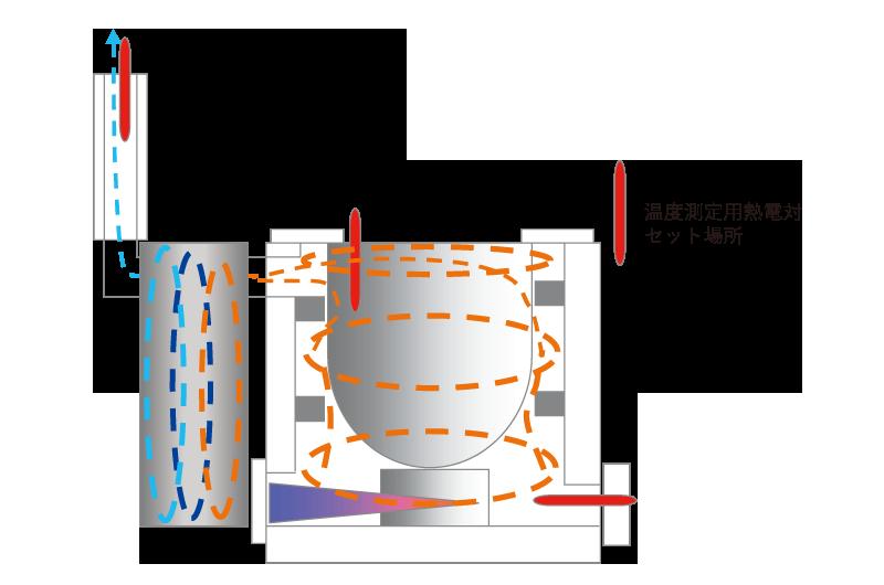 高効率ルツボ炉 TypeMM ルツボ炉内排ガスの流れと測定模式図